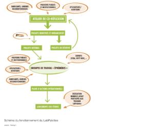 Schéma du fonctionnement du LabPalettes