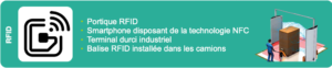 Opatrack-solution identification unitaire contenant-RFID-techno_2